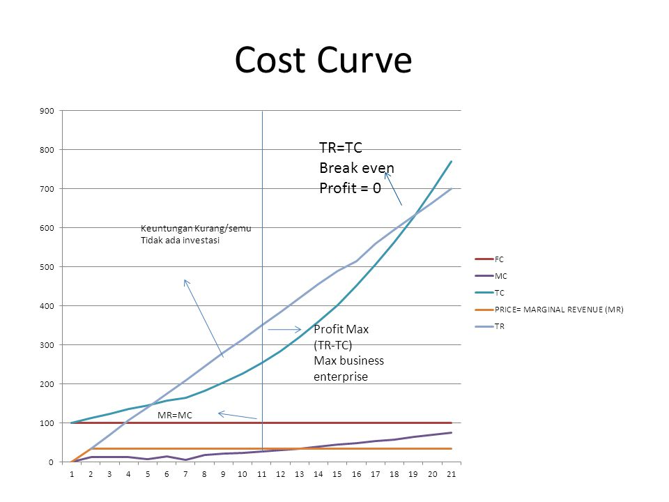Cost Curve TR=TC Break even Profit = 0 Profit Max (TR-TC)