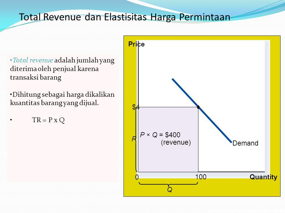 Total Revenue dan Elastisitas Harga Permintaan