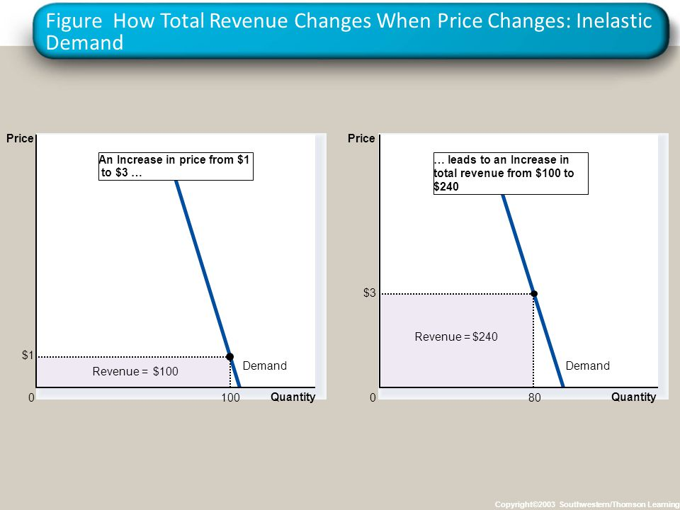 Figure How Total Revenue Changes When Price Changes: Inelastic Demand