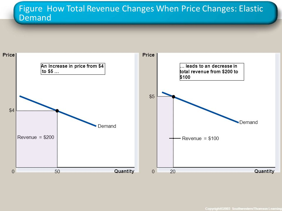 Figure How Total Revenue Changes When Price Changes: Elastic Demand