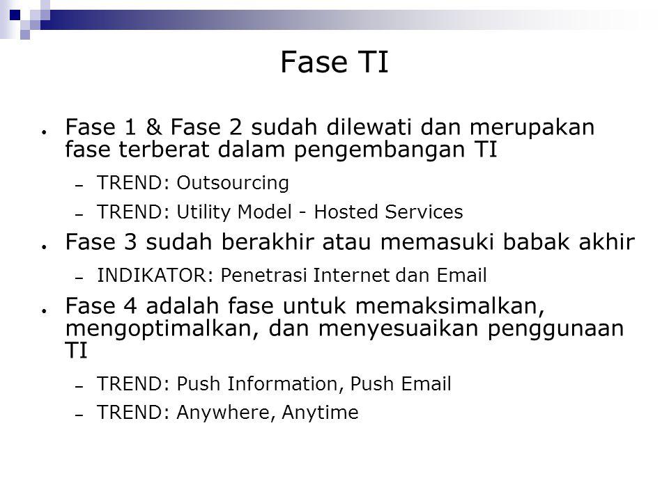 Fase TI Fase 1 & Fase 2 sudah dilewati dan merupakan fase terberat dalam pengembangan TI. TREND: Outsourcing.