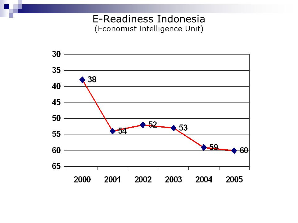 E-Readiness Indonesia (Economist Intelligence Unit)