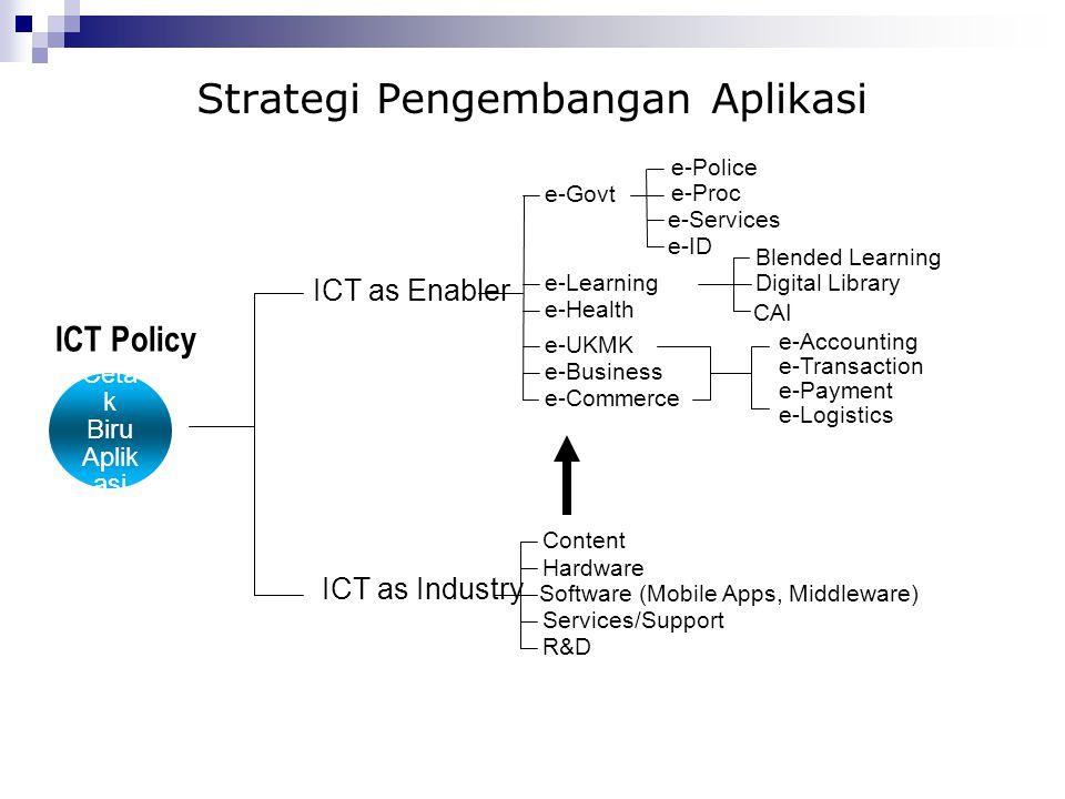 Strategi Pengembangan Aplikasi