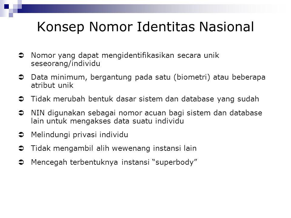 Konsep Nomor Identitas Nasional
