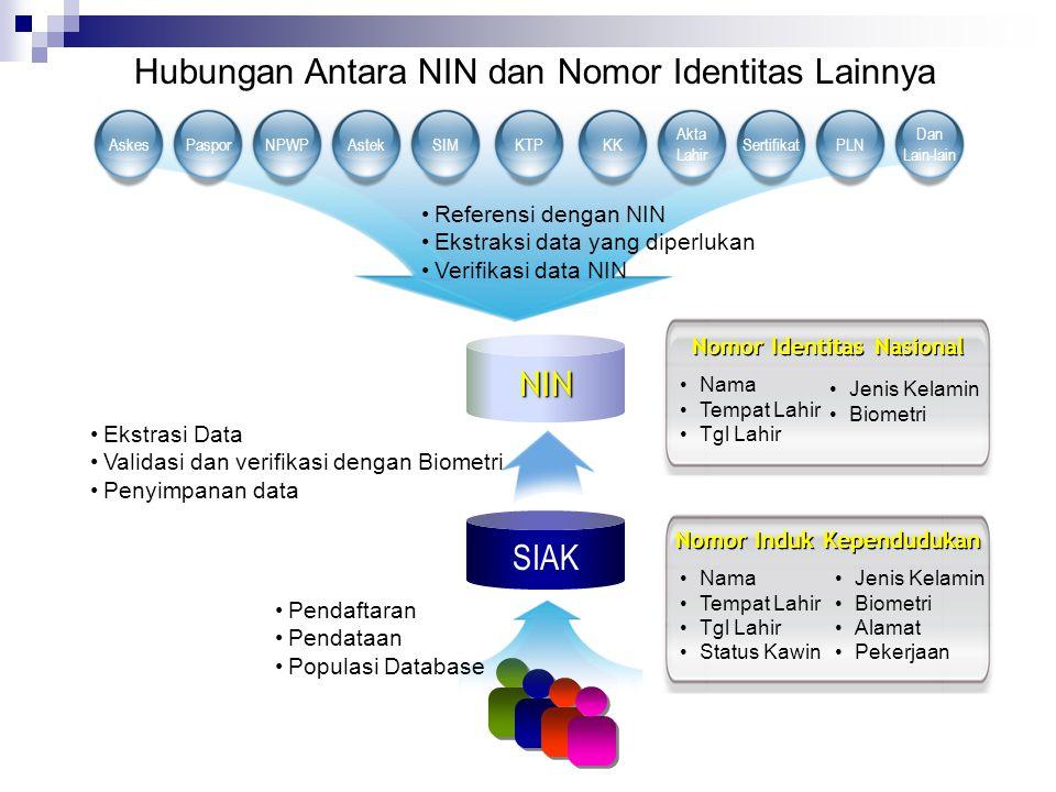 Nomor Identitas Nasional Nomor Induk Kependudukan