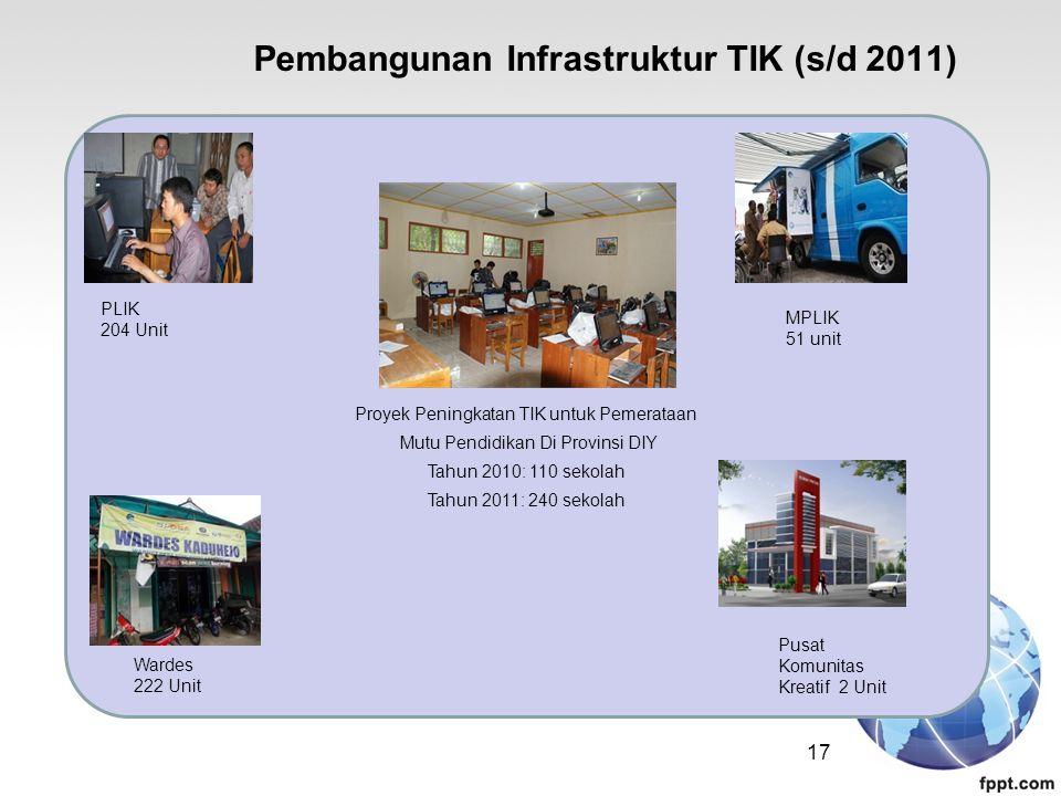 Pembangunan Infrastruktur TIK (s/d 2011)