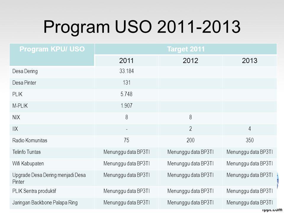 Program USO 2011-2013 Program KPU/ USO Target 2011 2011 2012 2013