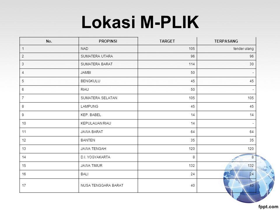 Lokasi M-PLIK No. PROPINSI TARGET TERPASANG 1 NAD 105 tender ulang 2