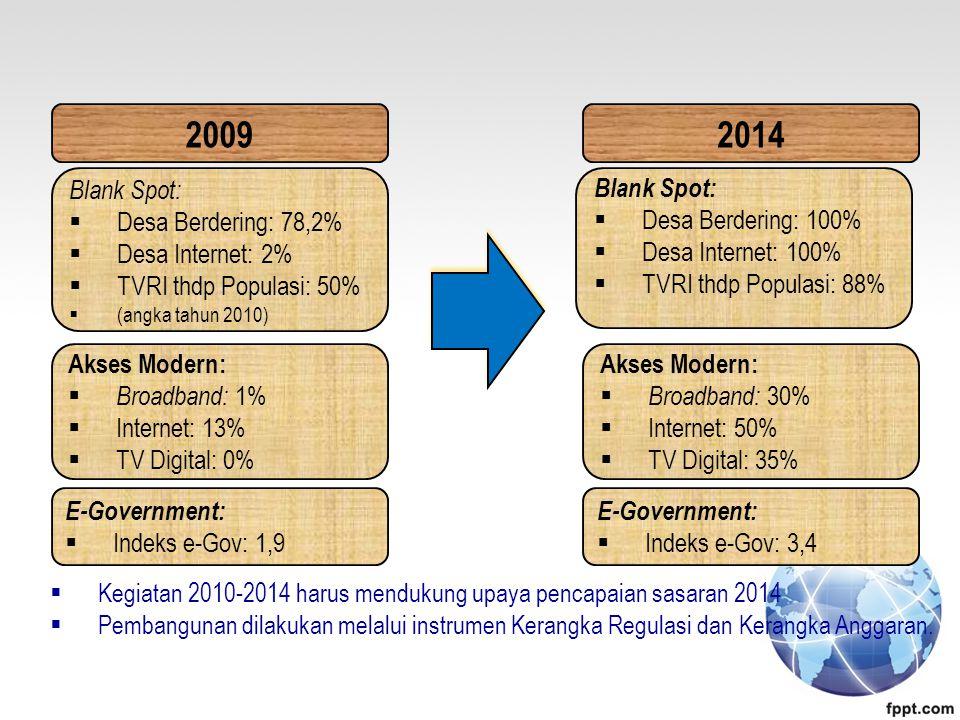 2009 2014 Blank Spot: Desa Berdering: 78,2% Desa Internet: 2%