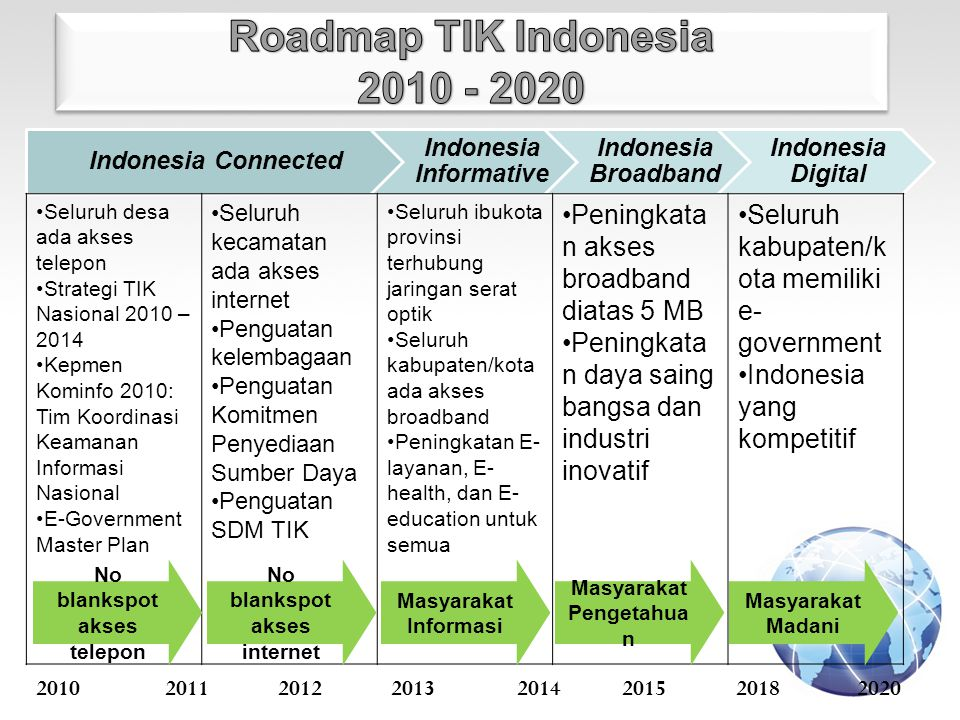 Roadmap TIK Indonesia 2010 - 2020