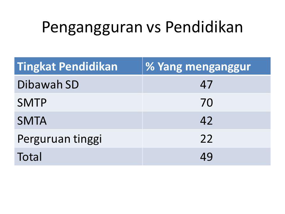 Pengangguran vs Pendidikan