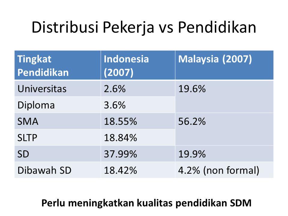 Distribusi Pekerja vs Pendidikan