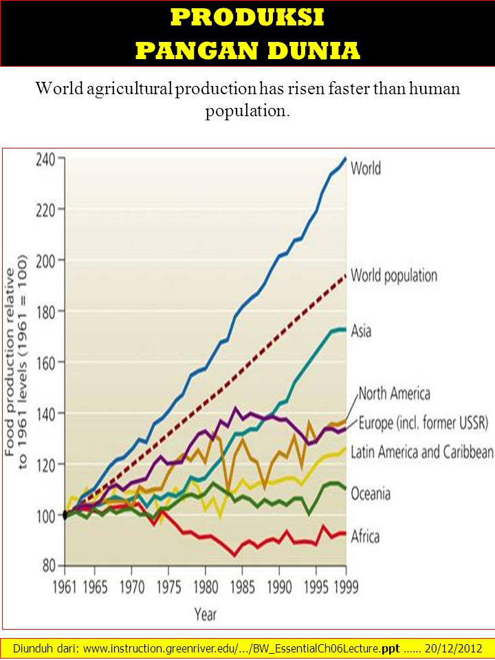 World agricultural production has risen faster than human population.