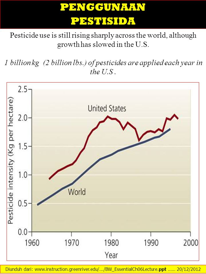 PENGGUNAAN PESTISIDA. Pesticide use is still rising sharply across the world, although growth has slowed in the U.S.