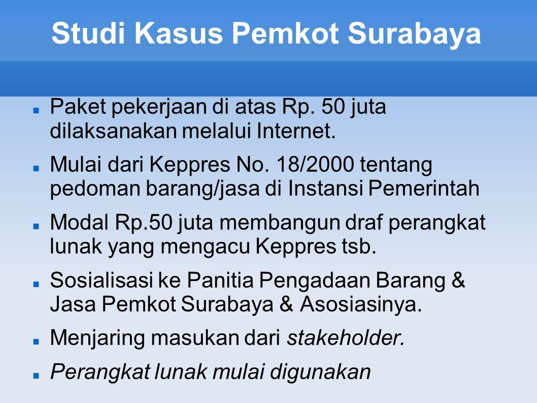 Studi Kasus Pemkot Surabaya