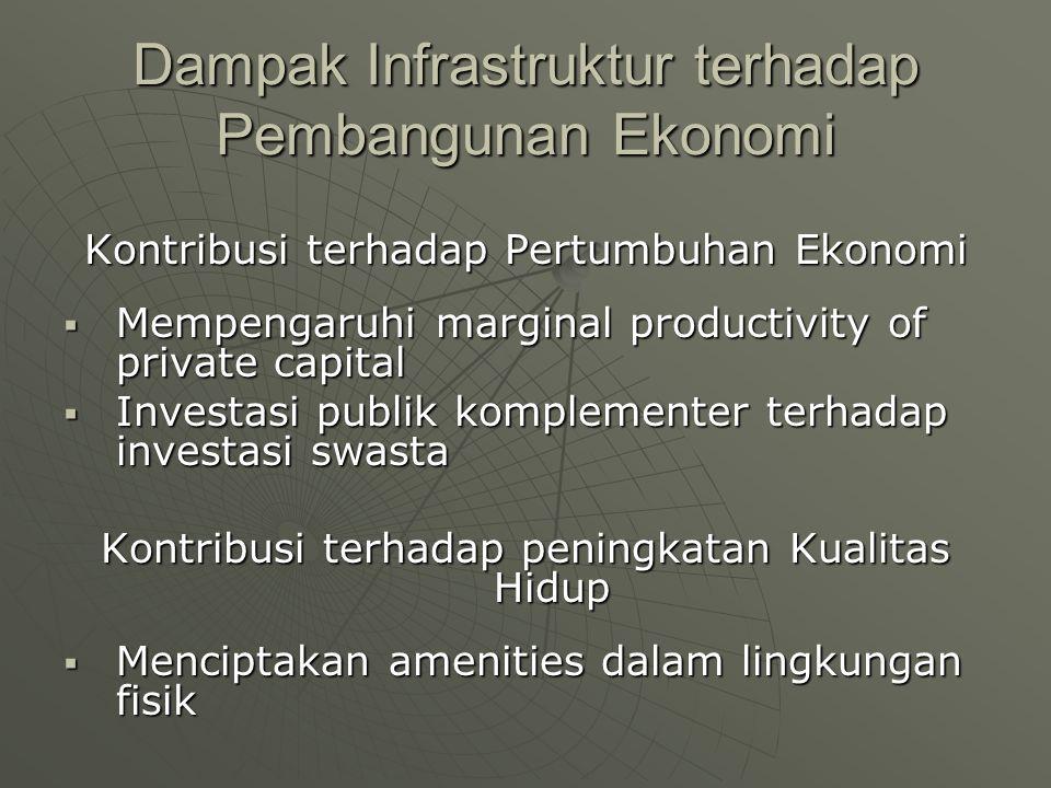 Dampak Infrastruktur terhadap Pembangunan Ekonomi