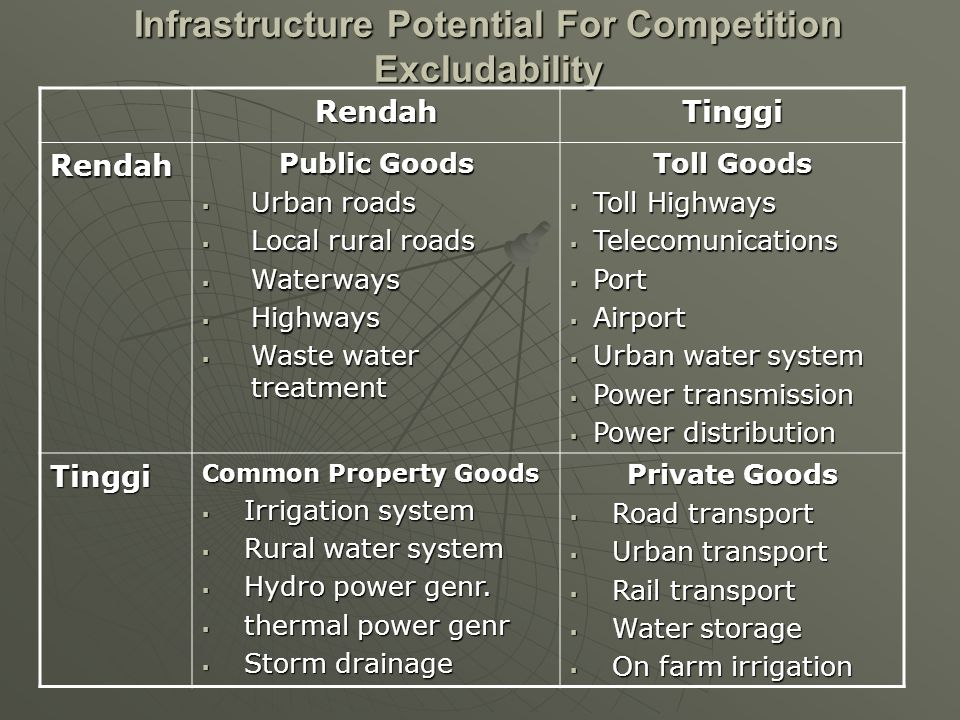 Infrastructure Potential For Competition Excludability