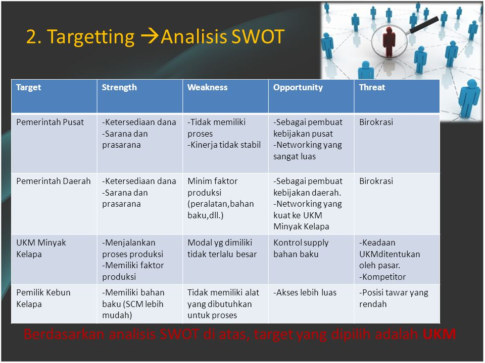 2. Targetting Analisis SWOT
