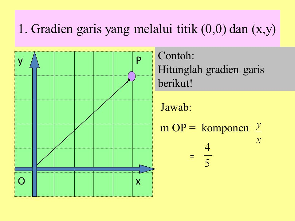 1. Gradien garis yang melalui titik (0,0) dan (x,y)