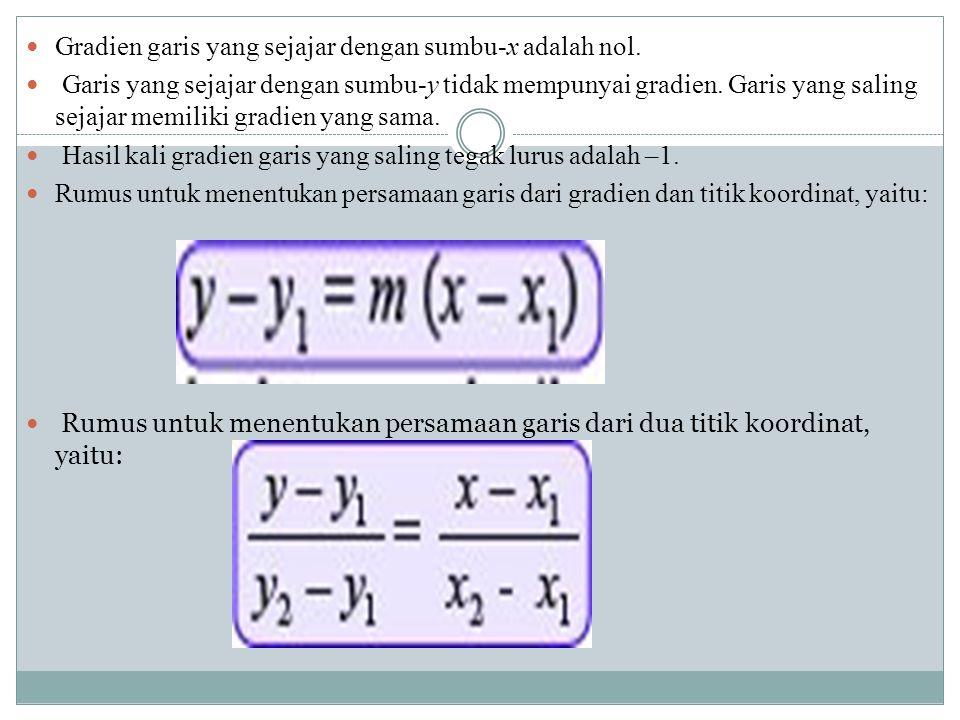 Gradien garis yang sejajar dengan sumbu-x adalah nol.