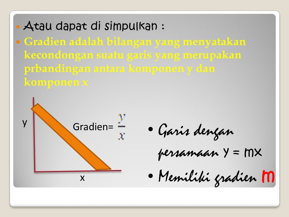 Garis dengan persamaan y = mx Memiliki gradien m