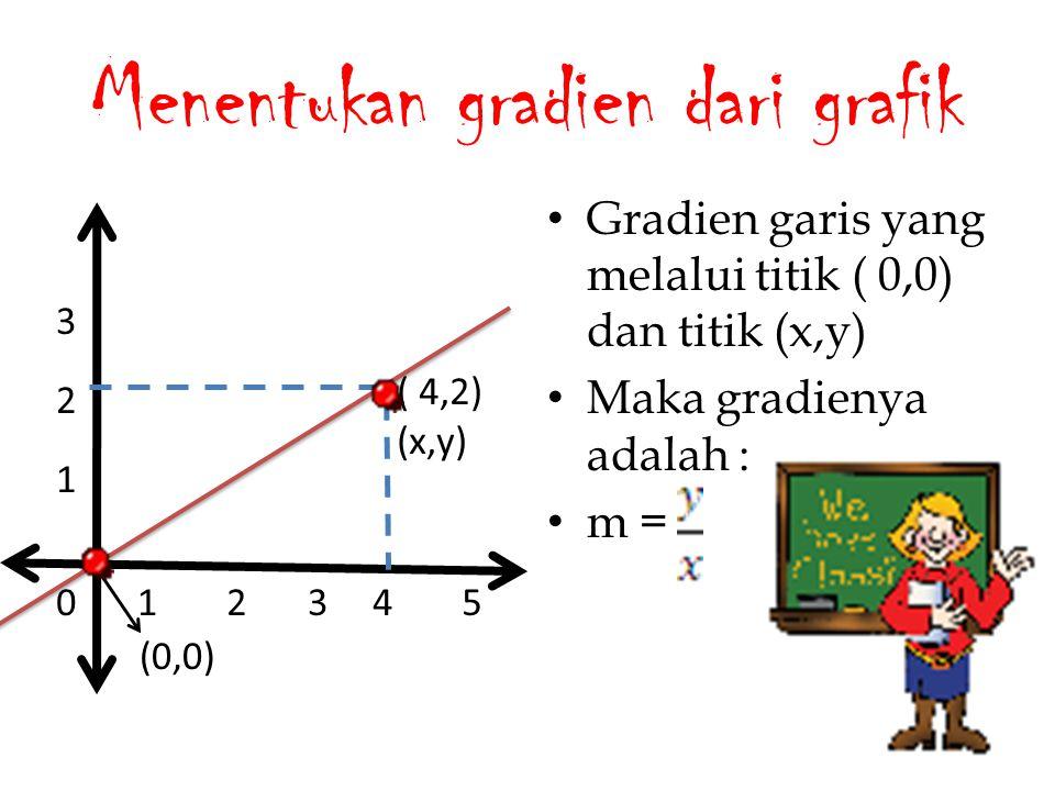 Menentukan gradien dari grafik