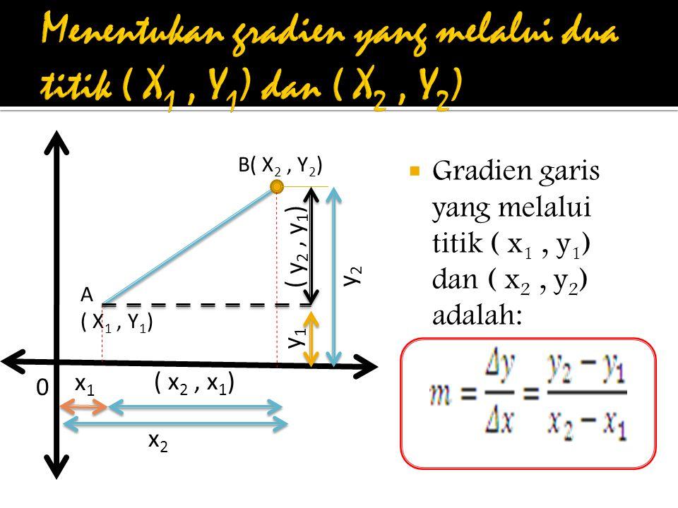 Menentukan gradien yang melalui dua titik ( X1 , Y1) dan ( X2 , Y2)