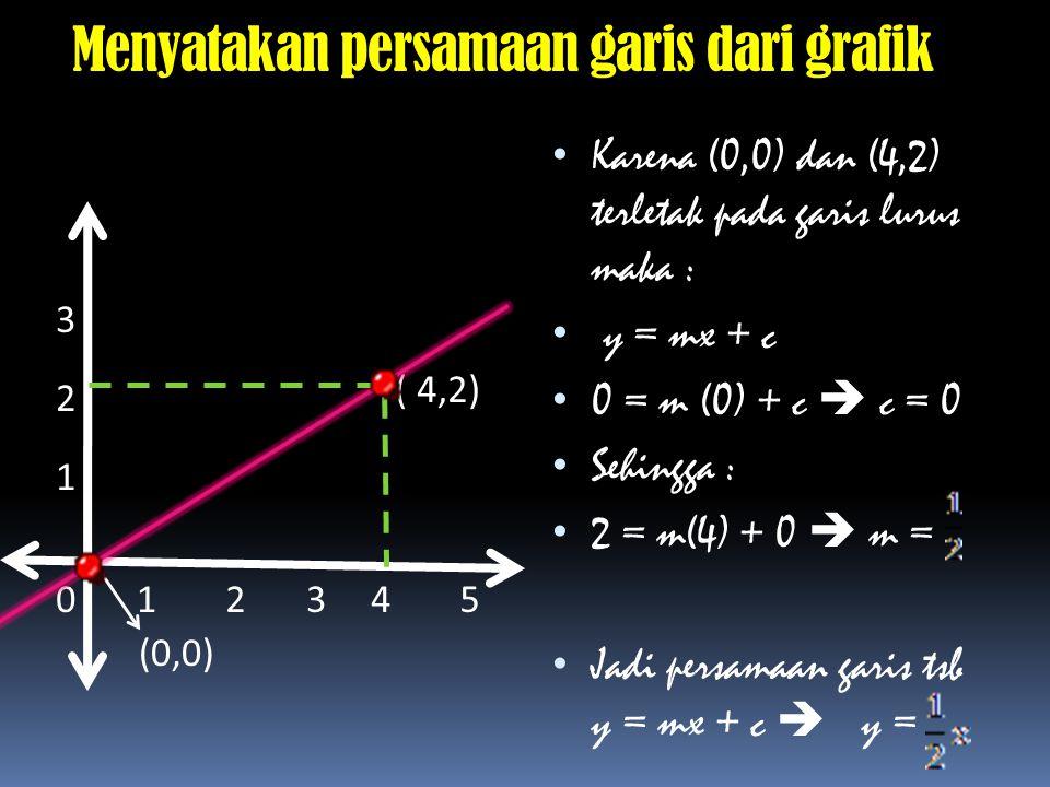 Menyatakan persamaan garis dari grafik