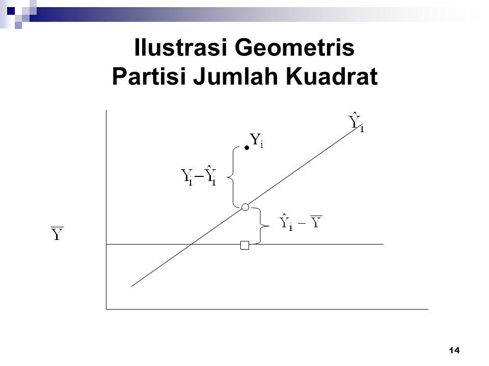 Ilustrasi Geometris Partisi Jumlah Kuadrat