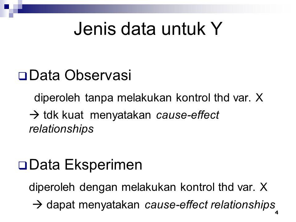 Jenis data untuk Y Data Observasi