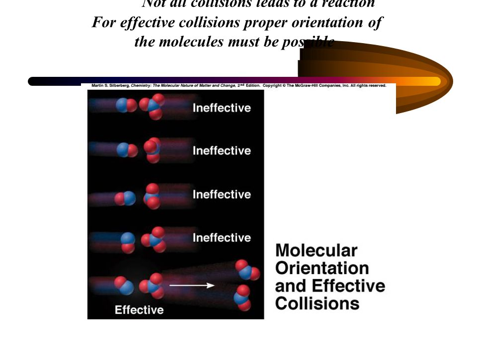 Not all collisions leads to a reaction For effective collisions proper orientation of the molecules must be possible