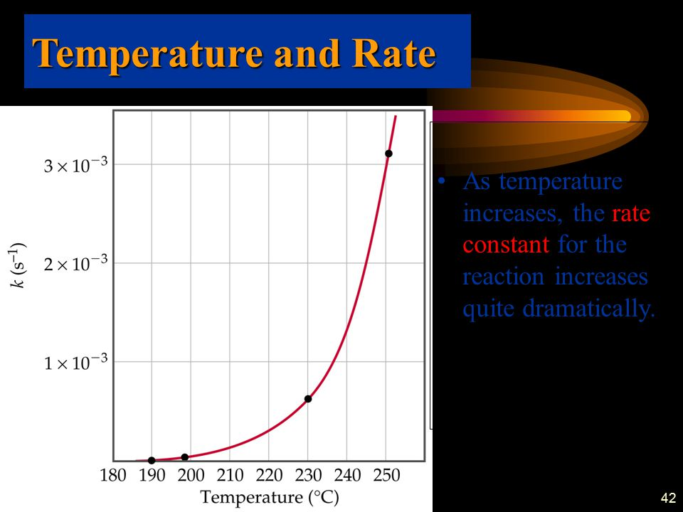 Temperature and Rate As temperature increases, the rate constant for the reaction increases quite dramatically.
