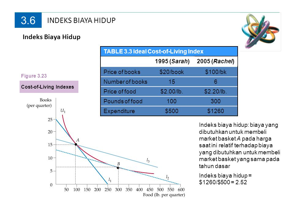 3.6 INDEKS BIAYA HIDUP Indeks Biaya Hidup