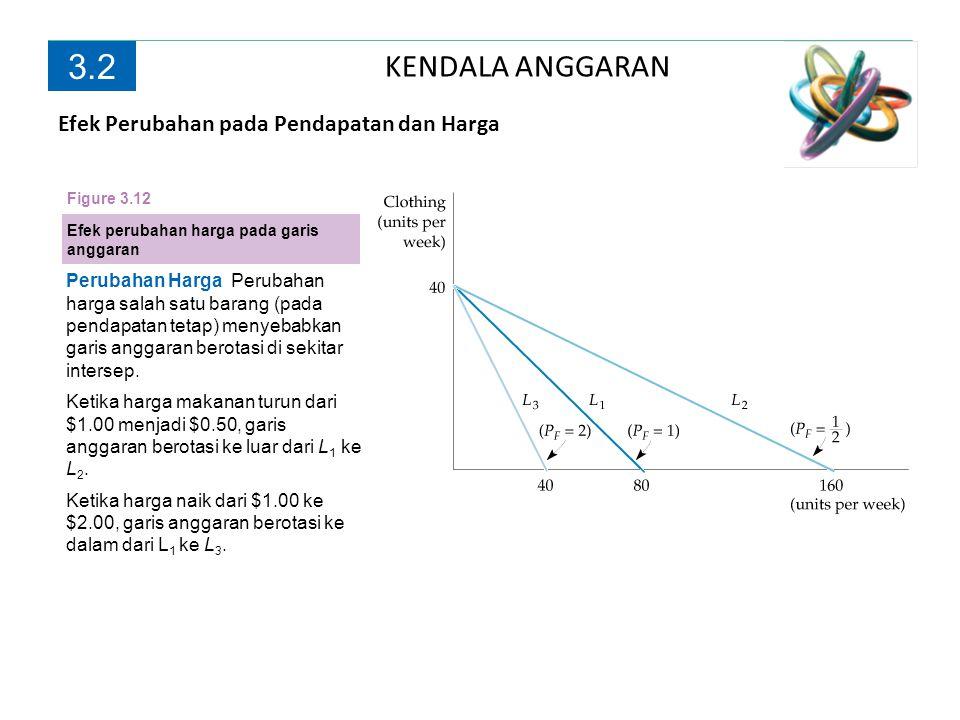 3.2 KENDALA ANGGARAN Efek Perubahan pada Pendapatan dan Harga