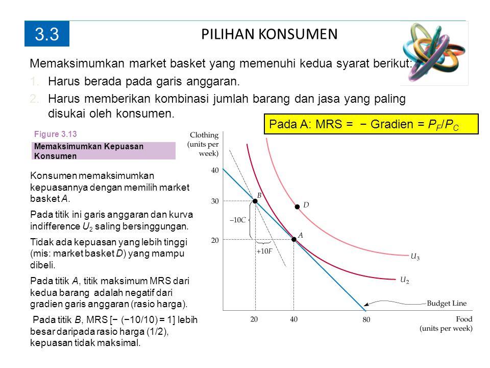 3.3 PILIHAN KONSUMEN. Memaksimumkan market basket yang memenuhi kedua syarat berikut: Harus berada pada garis anggaran.