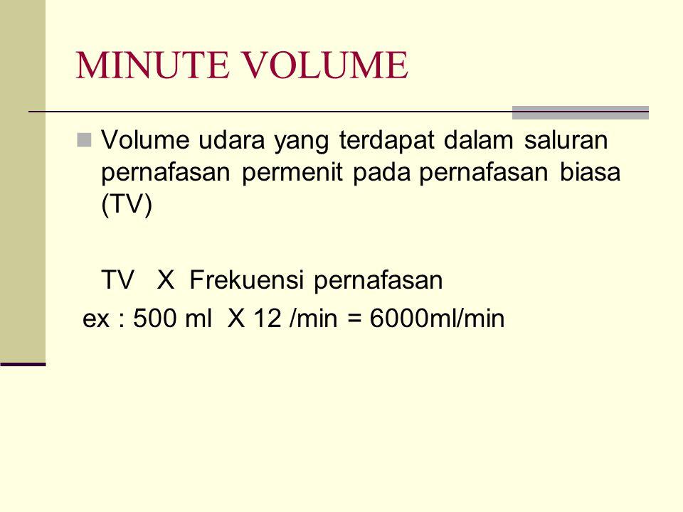 MINUTE VOLUME Volume udara yang terdapat dalam saluran pernafasan permenit pada pernafasan biasa (TV)