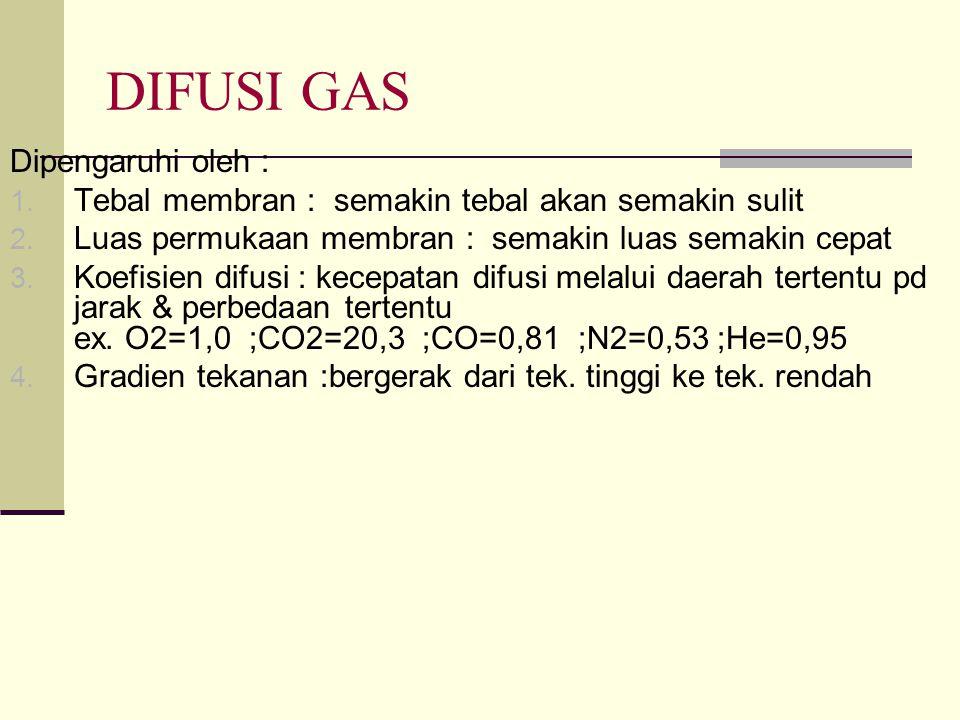 DIFUSI GAS Dipengaruhi oleh :