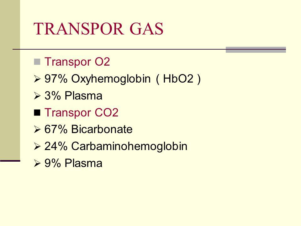 TRANSPOR GAS Transpor O2 97% Oxyhemoglobin ( HbO2 ) 3% Plasma