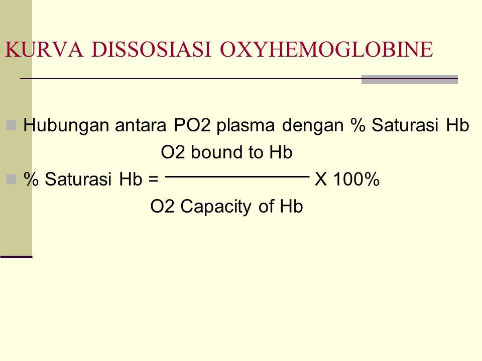 KURVA DISSOSIASI OXYHEMOGLOBINE