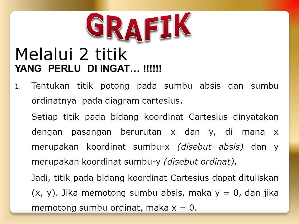 GRAFIK Melalui 2 titik YANG PERLU DI INGAT… !!!!!!