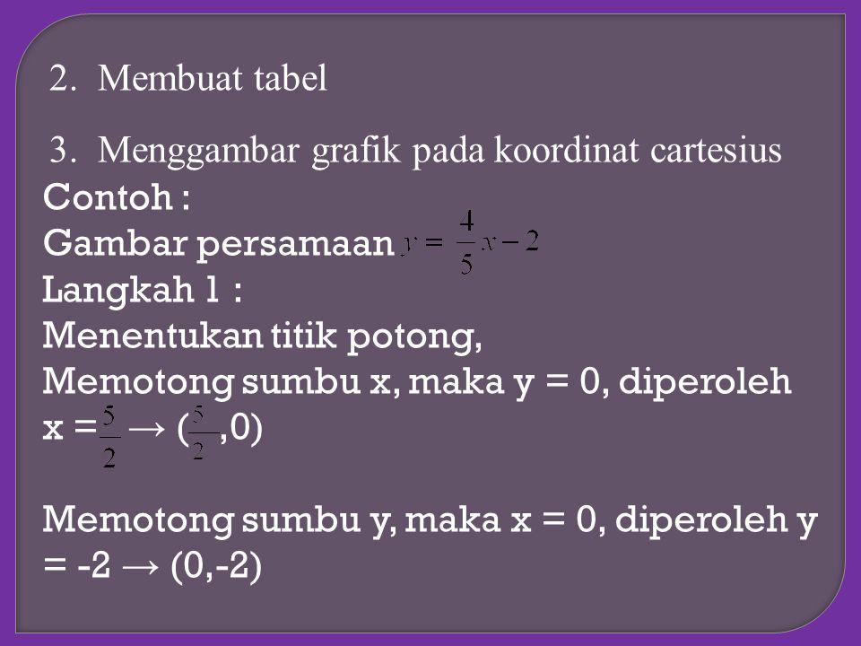 Membuat tabel Menggambar grafik pada koordinat cartesius. Contoh : Gambar persamaan. Langkah 1 :