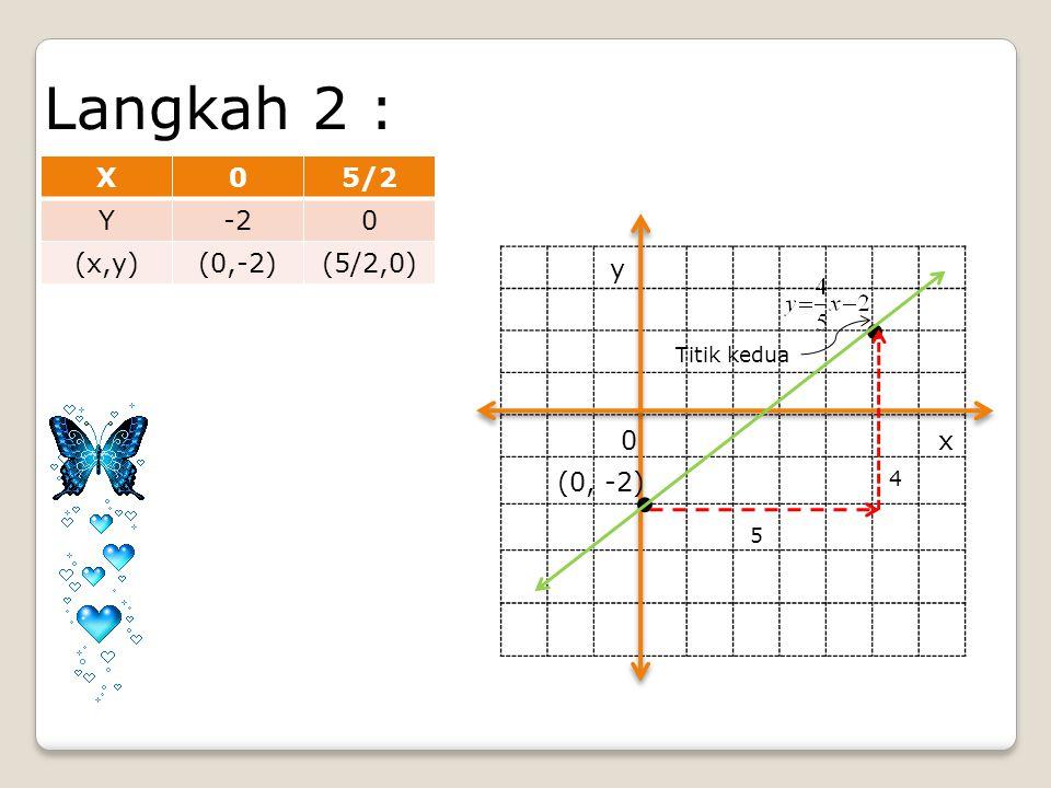 . . Langkah 2 : X 5/2 Y -2 (x,y) (0,-2) (5/2,0) y x (0, -2)