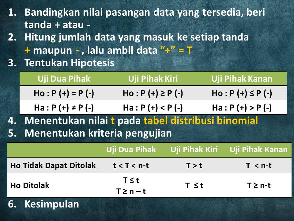 Bandingkan nilai pasangan data yang tersedia, beri tanda + atau -