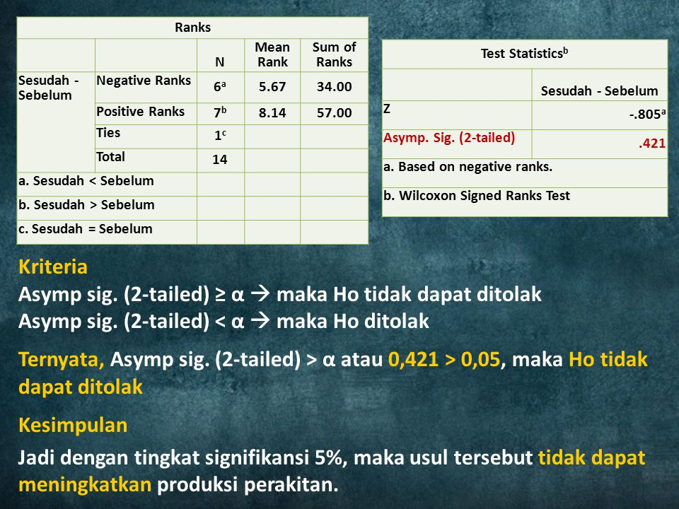 Ranks N. Mean Rank. Sum of Ranks. Sesudah - Sebelum. Negative Ranks. 6a. 5.67. 34.00. Positive Ranks.