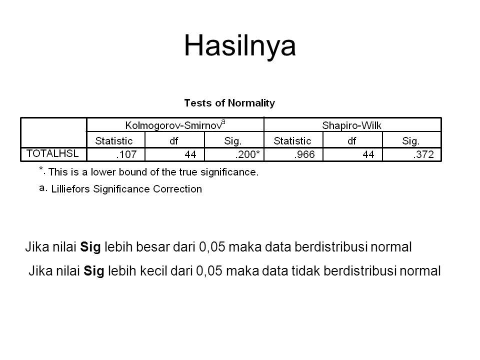 Hasilnya Jika nilai Sig lebih besar dari 0,05 maka data berdistribusi normal.