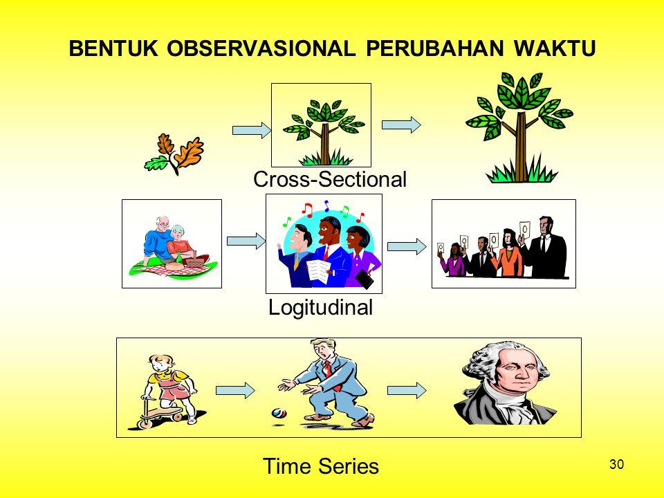 BENTUK OBSERVASIONAL PERUBAHAN WAKTU