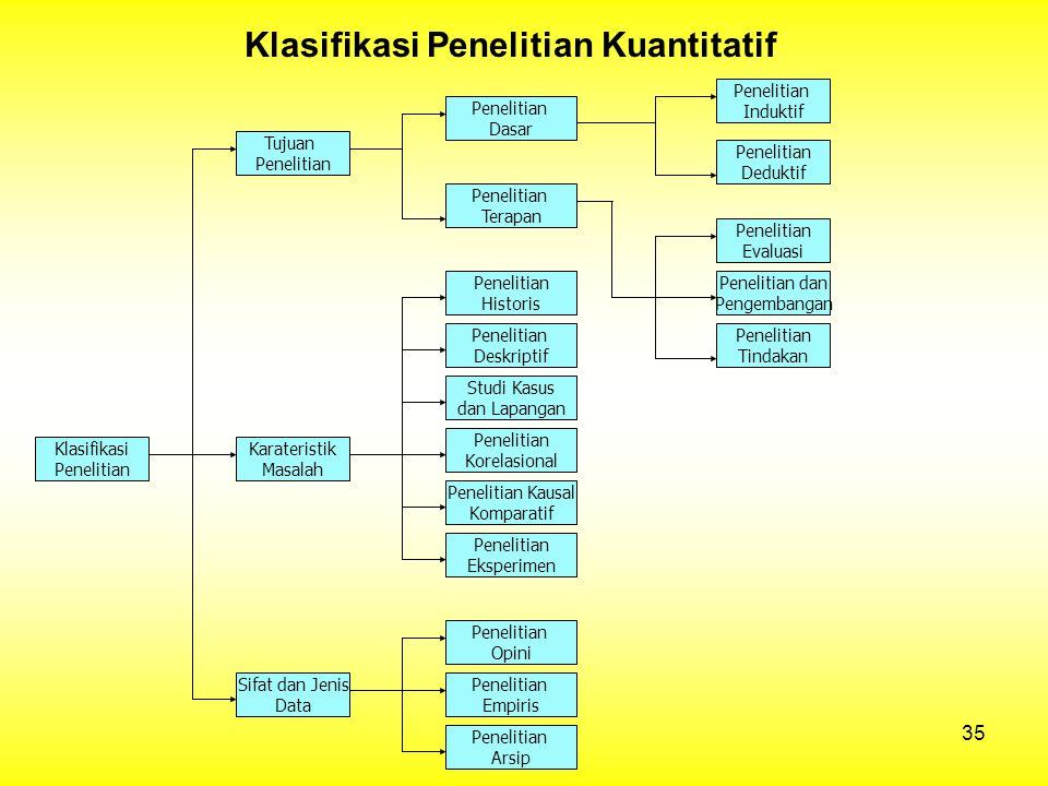 Klasifikasi Penelitian Kuantitatif