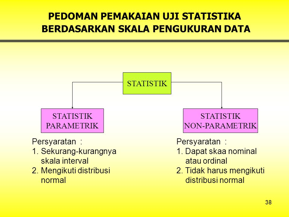 PEDOMAN PEMAKAIAN UJI STATISTIKA BERDASARKAN SKALA PENGUKURAN DATA
