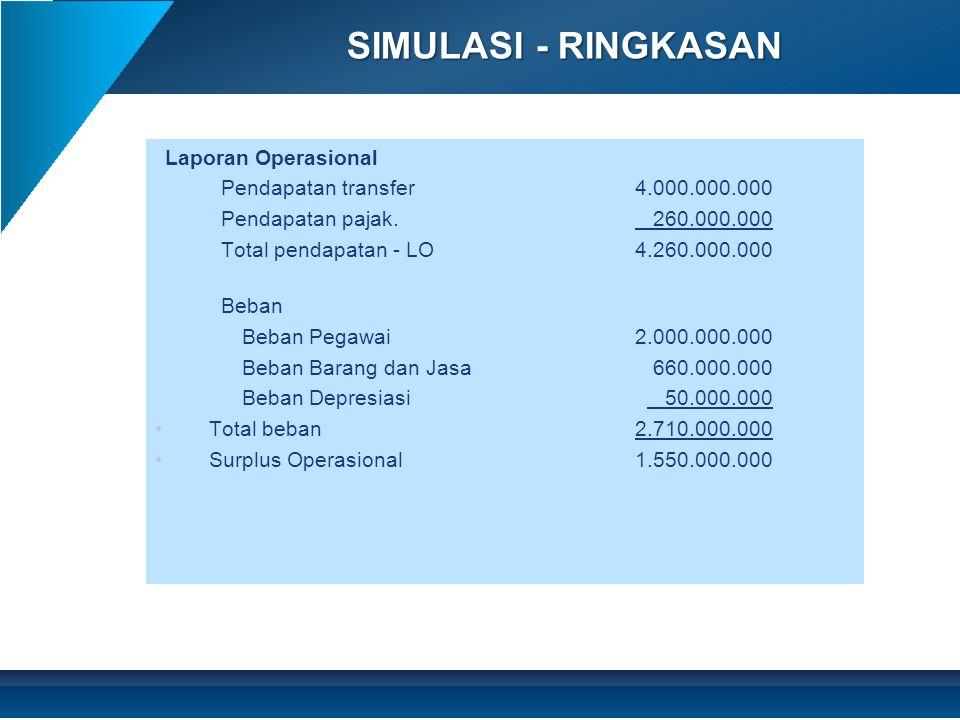 SIMULASI - RINGKASAN Laporan Operasional