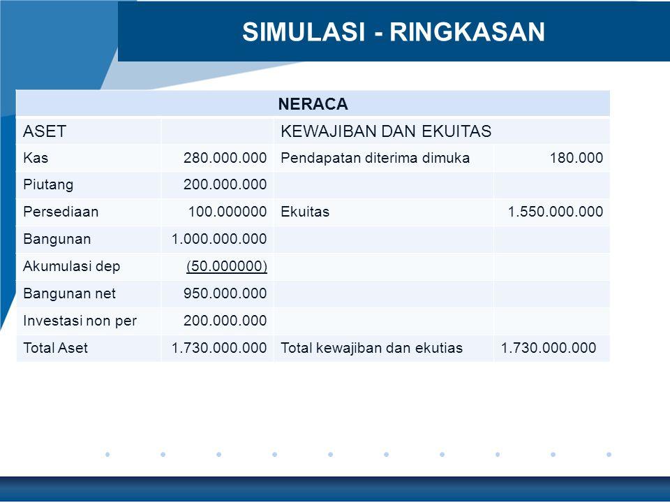 SIMULASI - RINGKASAN NERACA ASET KEWAJIBAN DAN EKUITAS Kas 280.000.000